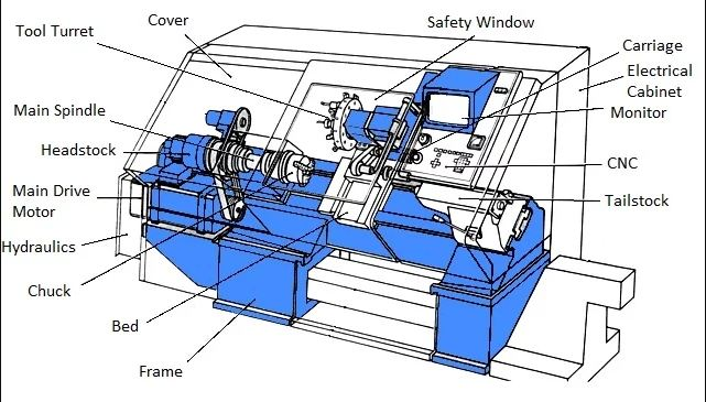 CNC Lathe Diagram